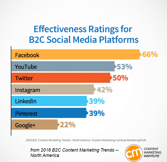 Effectiveness Ratings