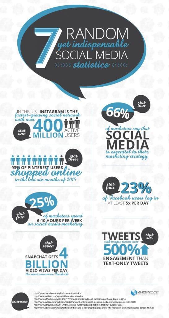 7 Random Social Media Statistics