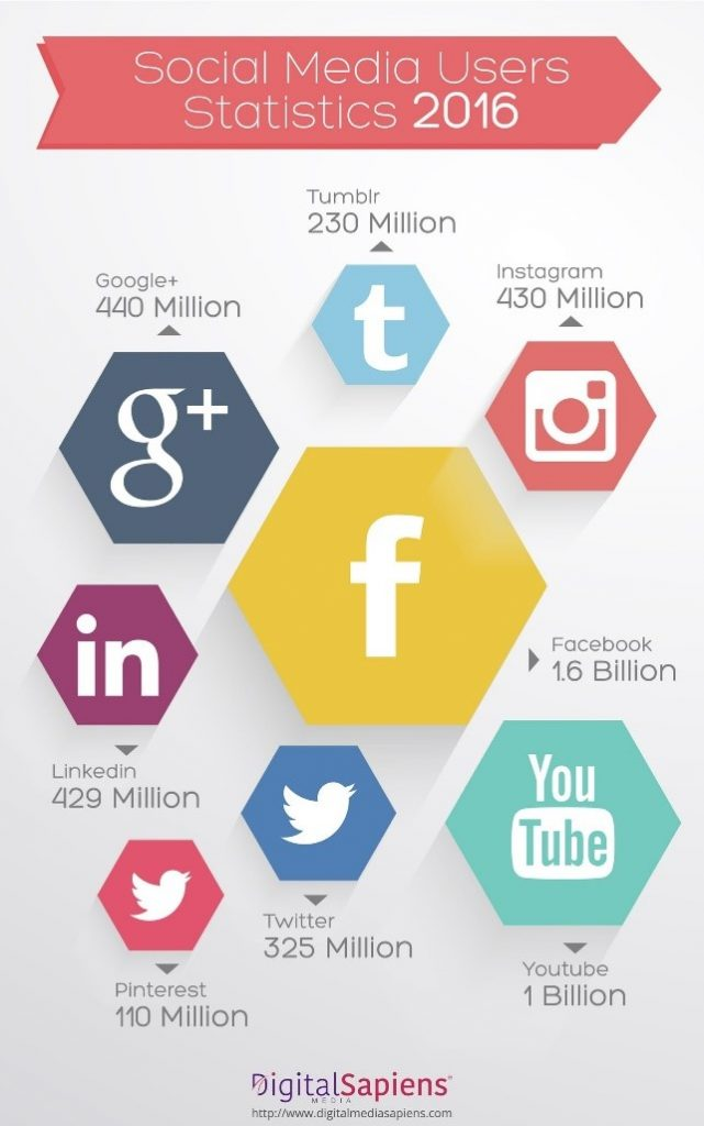 Social Medial Users